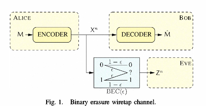 Strong and weak secrecy in wiretap channels - Semantic Scholar