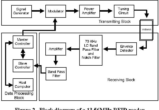 figure 2 from design of a 13 56 mhz rfid system semantic scholar rh semanticscholar org