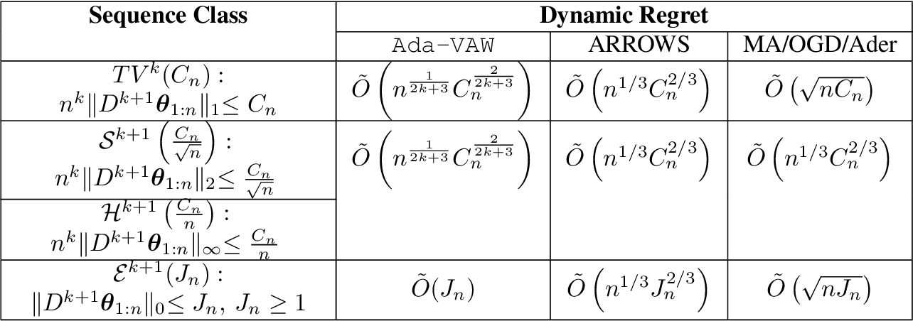 Figure 4 for Adaptive Online Estimation of Piecewise Polynomial Trends