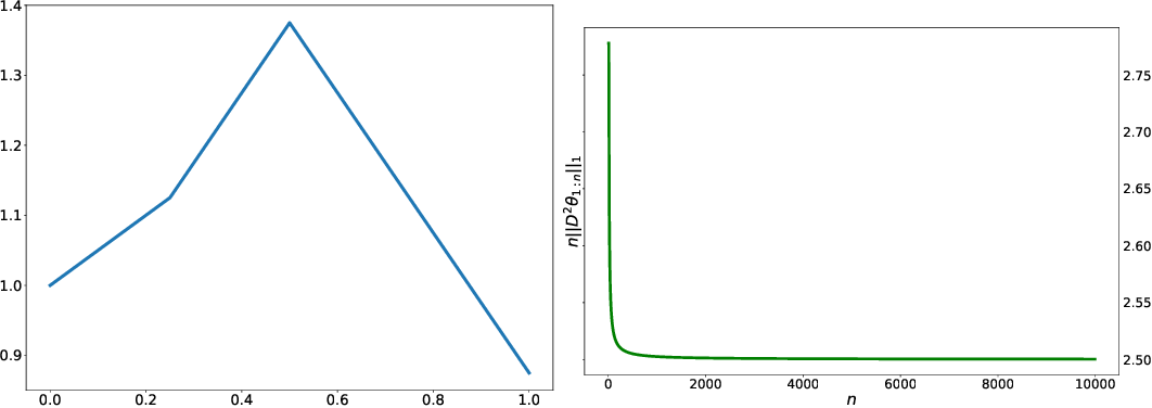 Figure 3 for Adaptive Online Estimation of Piecewise Polynomial Trends