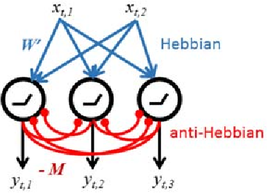 Figure 2 for A Hebbian/Anti-Hebbian Network Derived from Online Non-Negative Matrix Factorization Can Cluster and Discover Sparse Features