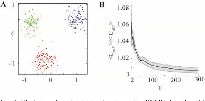 Figure 3 for A Hebbian/Anti-Hebbian Network Derived from Online Non-Negative Matrix Factorization Can Cluster and Discover Sparse Features