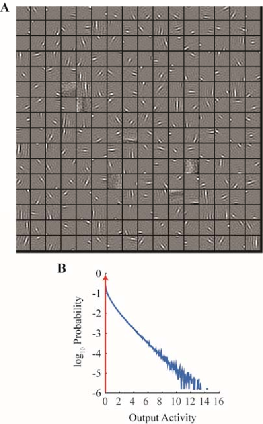 Figure 4 for A Hebbian/Anti-Hebbian Network Derived from Online Non-Negative Matrix Factorization Can Cluster and Discover Sparse Features