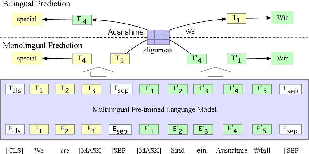 Figure 1 for Bilingual Alignment Pre-training for Zero-shot Cross-lingual Transfer