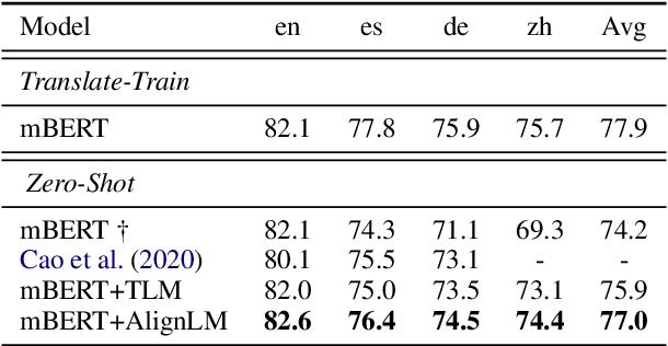 Figure 3 for Bilingual Alignment Pre-training for Zero-shot Cross-lingual Transfer