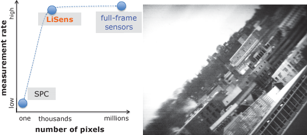 Figure 1 for LiSens --- A Scalable Architecture for Video Compressive Sensing