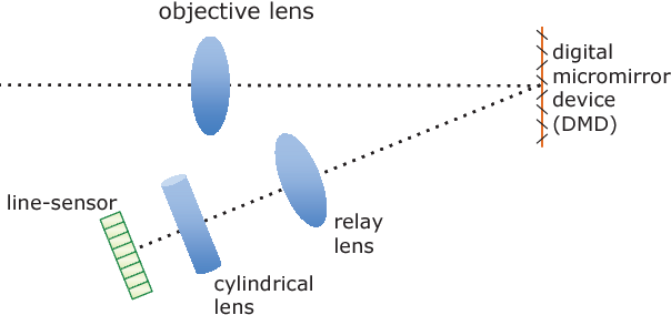 Figure 3 for LiSens --- A Scalable Architecture for Video Compressive Sensing