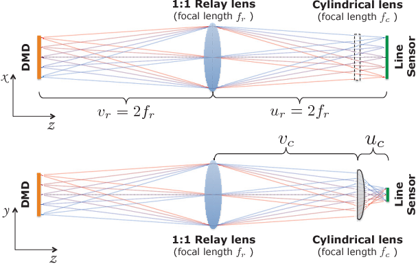 Figure 4 for LiSens --- A Scalable Architecture for Video Compressive Sensing