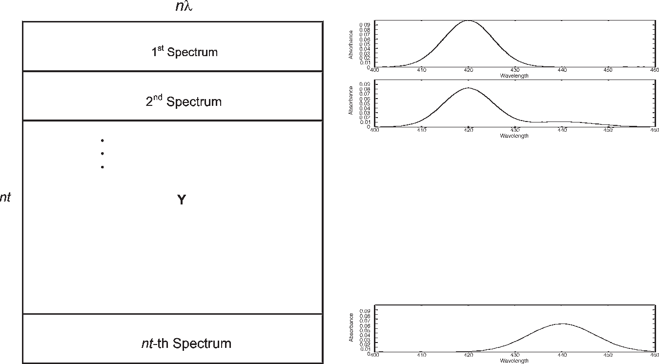 Tutorial on the fitting of kinetics models to multivariate