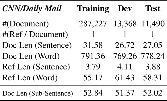 Figure 4 for At Which Level Should We Extract? An Empirical Study on Extractive Document Summarization