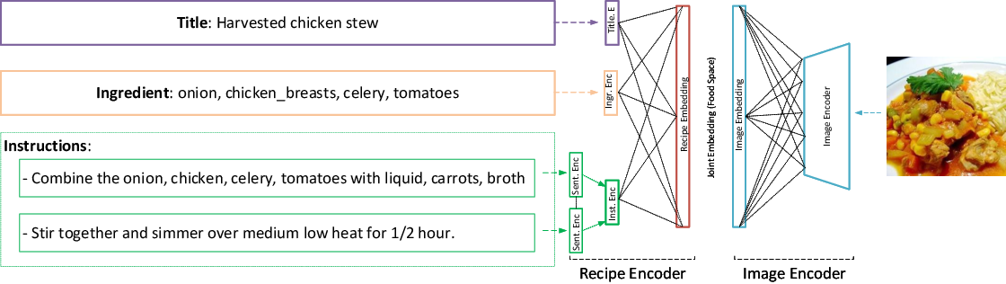 Figure 1 for CHEF: Cross-modal Hierarchical Embeddings for Food Domain Retrieval
