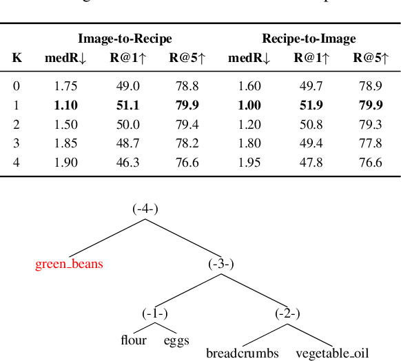 Figure 4 for CHEF: Cross-modal Hierarchical Embeddings for Food Domain Retrieval