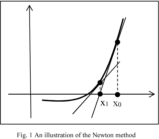 Figure 1 from Solving non-linear equations containing spline