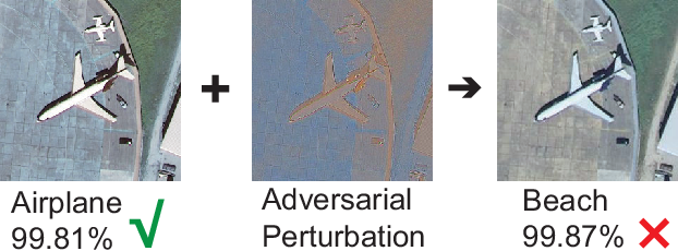 Figure 1 for Adversarial Example in Remote Sensing Image Recognition