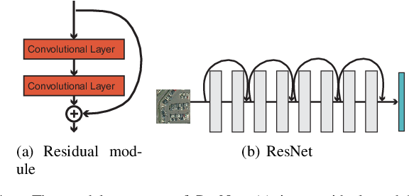 Figure 4 for Adversarial Example in Remote Sensing Image Recognition