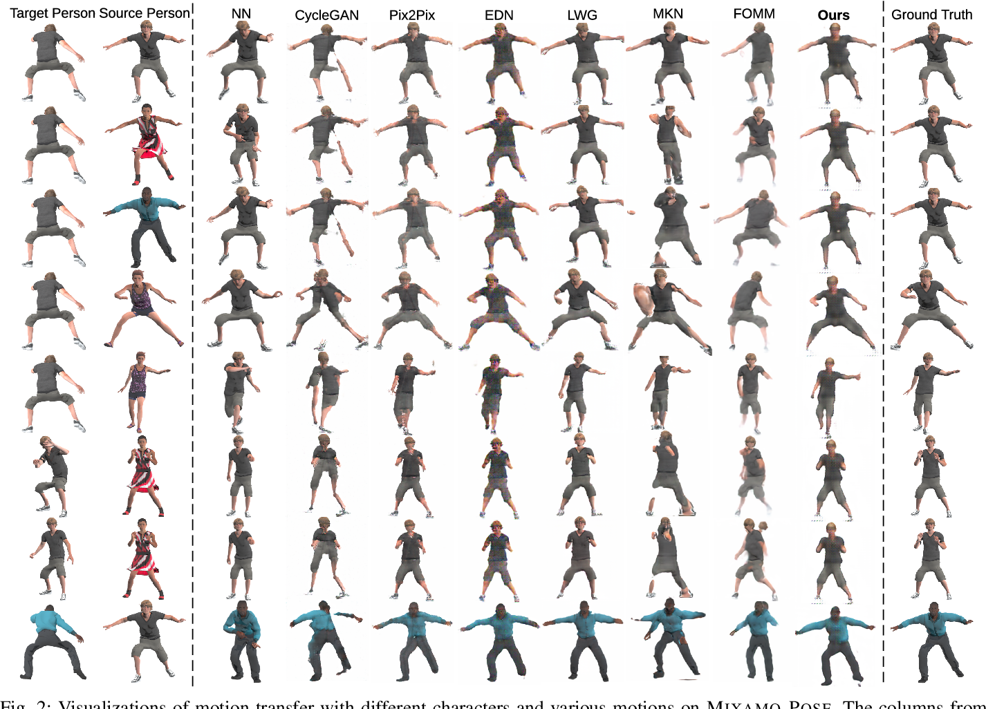 Figure 2 for Human Pose Transfer with Disentangled Feature Consistency