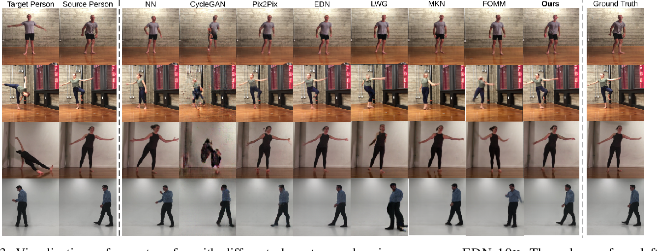 Figure 3 for Human Pose Transfer with Disentangled Feature Consistency