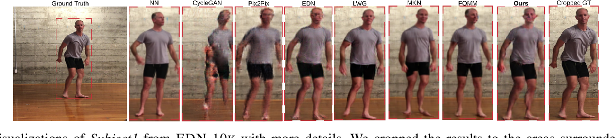 Figure 4 for Human Pose Transfer with Disentangled Feature Consistency