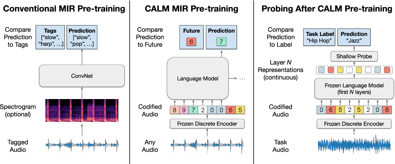 Figure 1 for Codified audio language modeling learns useful representations for music information retrieval
