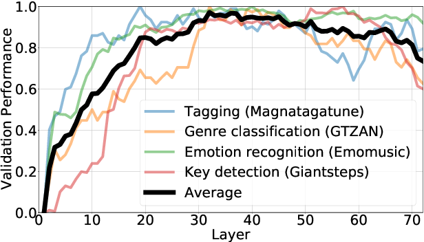 Figure 3 for Codified audio language modeling learns useful representations for music information retrieval