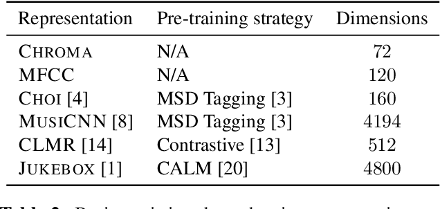 Figure 4 for Codified audio language modeling learns useful representations for music information retrieval
