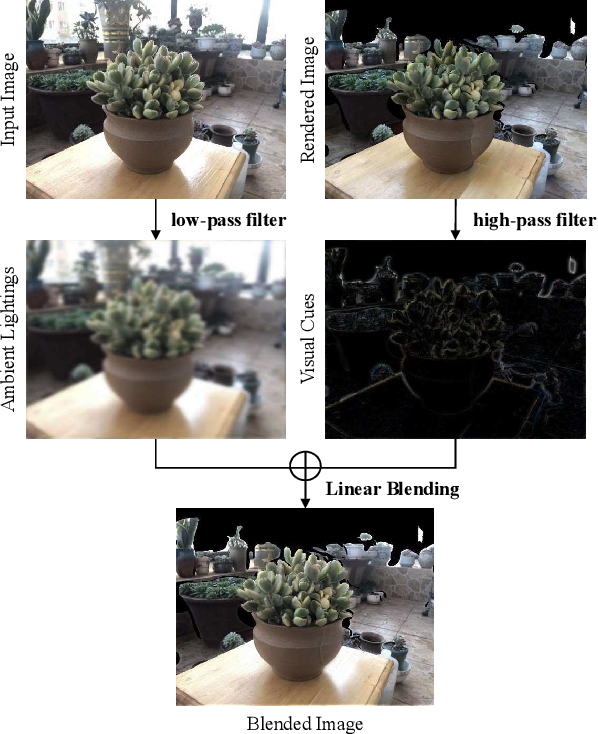Figure 4 for BlendedMVS: A Large-scale Dataset for Generalized Multi-view Stereo Networks