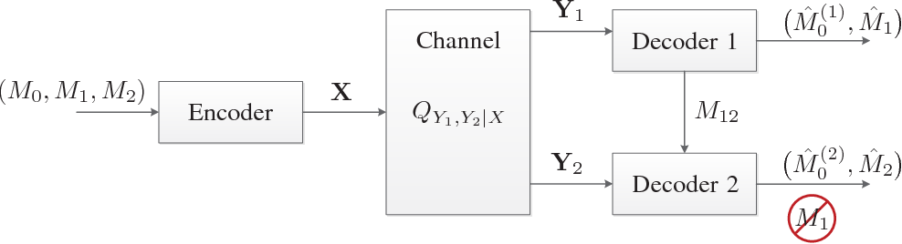 Strong Secrecy for Cooperative Broadcast Channels - Semantic
