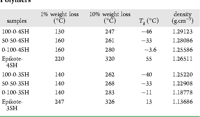 Table 2 from Influence of cross-linkers on the cohesive and