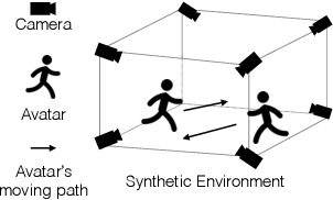 Figure 4 for Cross-Domain Complementary Learning with Synthetic Data for Multi-Person Part Segmentation