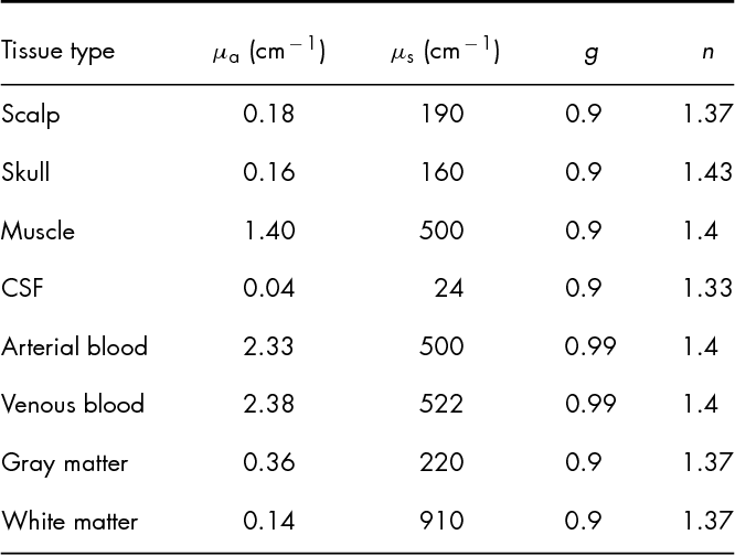 Table 1 Optical properties of head tissues for 800-nm light.