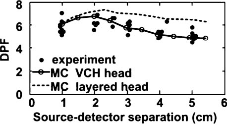 Fig. 2 Comparison of calculated DPFs with experimentally measured values.