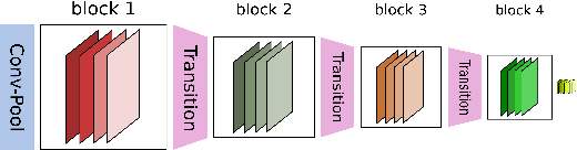 Figure 1 for Batch-level Experience Replay with Review for Continual Learning