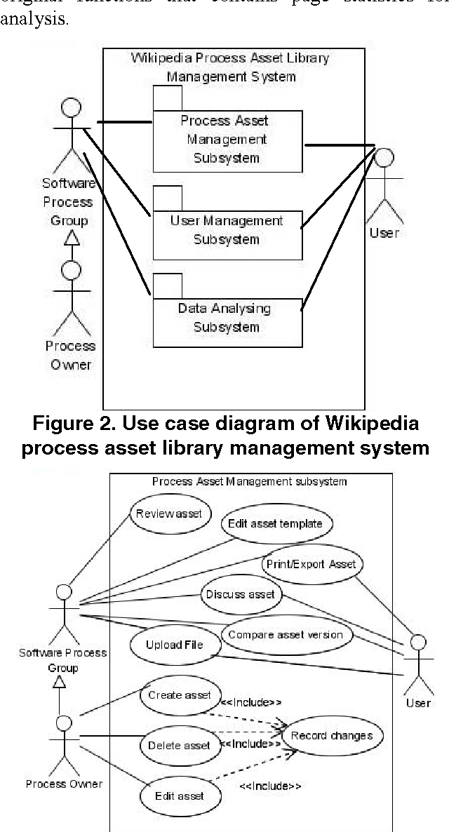 Figure 2 from wikipedia customization for organizations process use case diagram of wikipedia process asset library management system ccuart Image collections