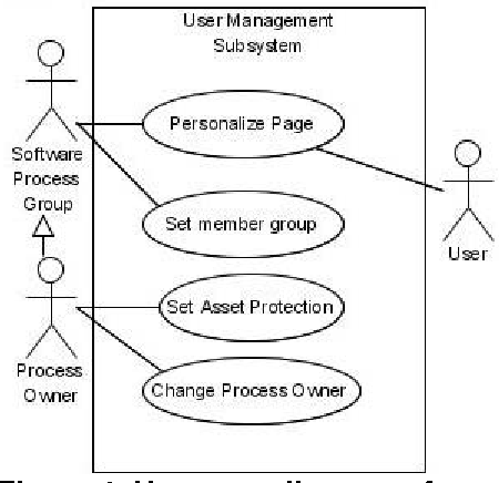 Figure 4 from wikipedia customization for organizations process use case diagram of user ccuart Gallery