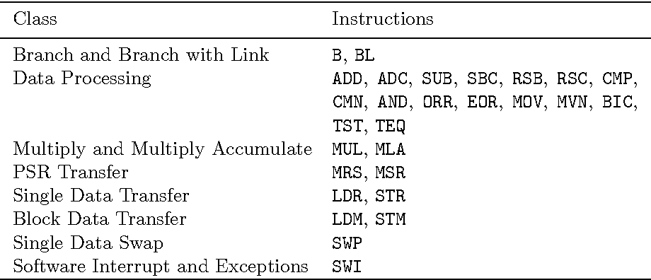 Table 1 From Formal Specification And Verification Of Arm 6