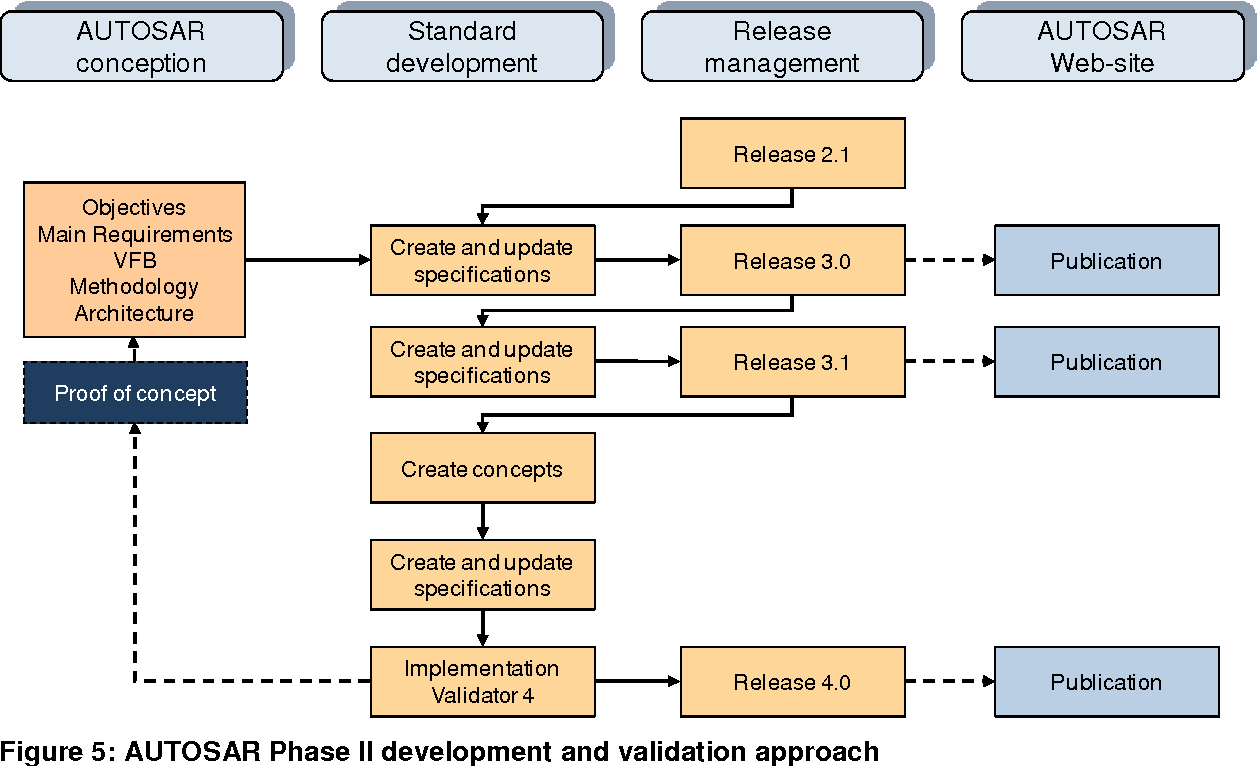Figure 5: AUTOSAR Phase II development and validation approach
