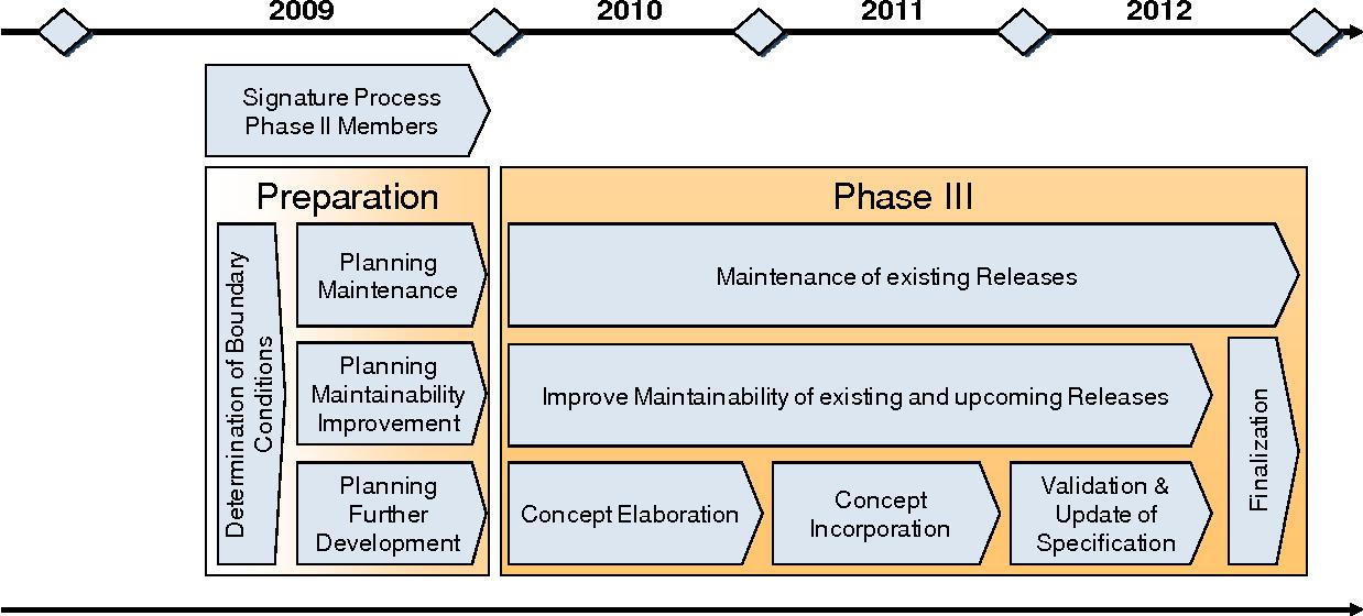Figure 6: Top level schedule AUTOSAR Phase III