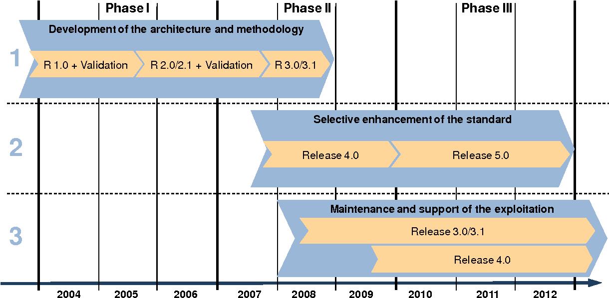 Figure 1: The AUTOSAR Timeline
