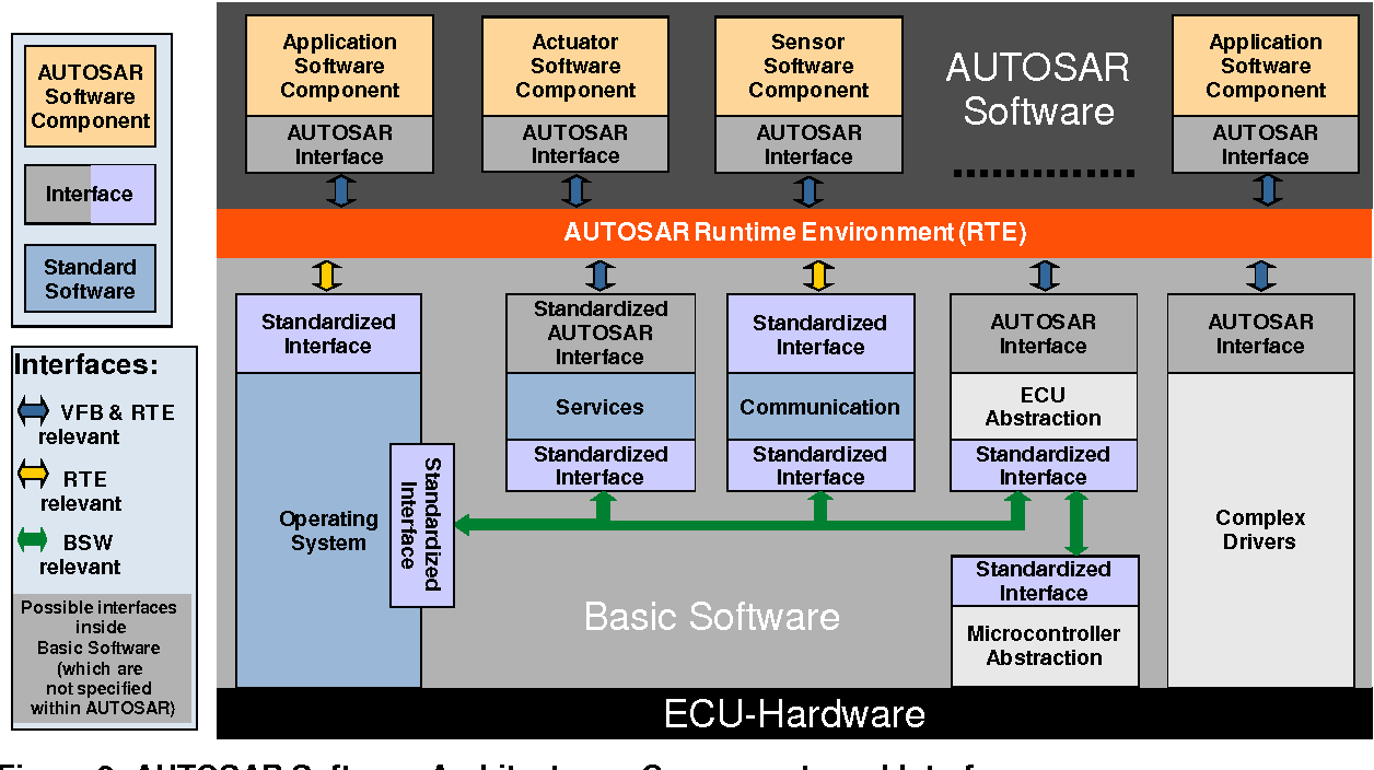 Figure 2: AUTOSAR Software Architecture – Components and Interfaces