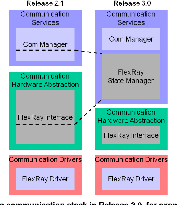 Figure 3: Evolution of the communication stack in Release 3.0, for example FlexRay