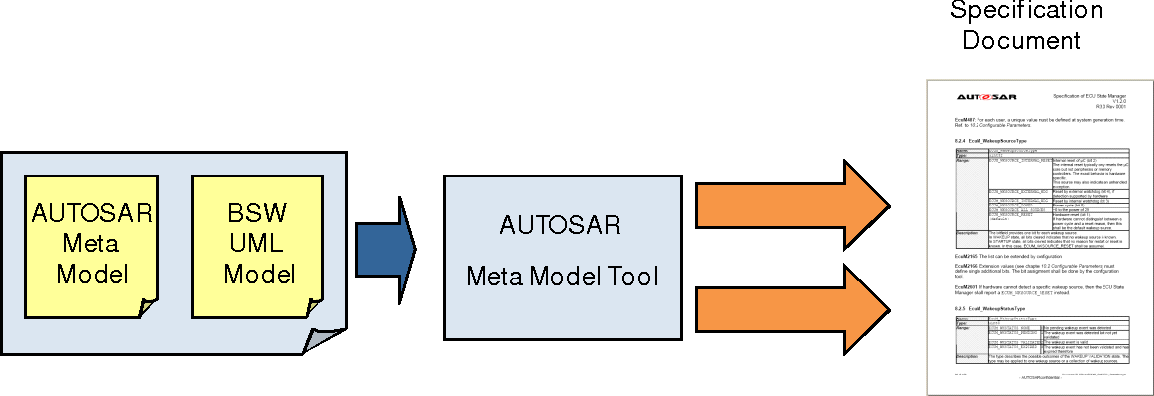 Figure 4: Model based generation of specifications