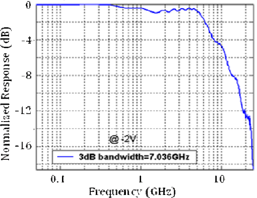 Fig. 3. Frequency response of the 15µm radius ring detector