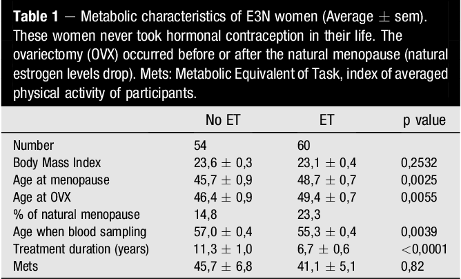Table 1 e Metabolic characteristics of E3N women (Average sem). These women never took hormonal contraception in their life. The ovariectomy (OVX) occurred before or after the natural menopause (natural estrogen levels drop). Mets: Metabolic Equivalent of Task, index of averaged physical activity of participants.