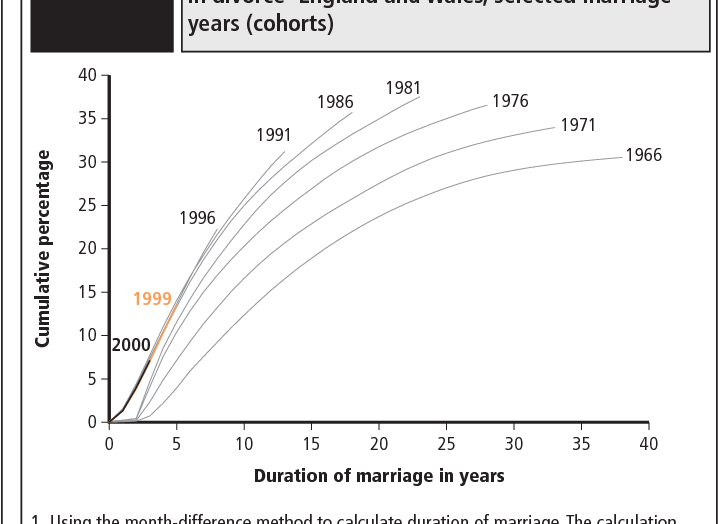 How many marriages end in divorce 2012 uk