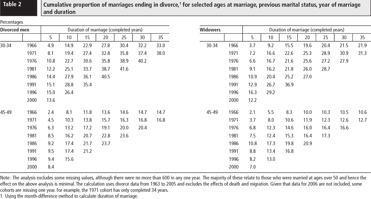 Table 2 From The Proportion Of Marriages Ending In Divorce