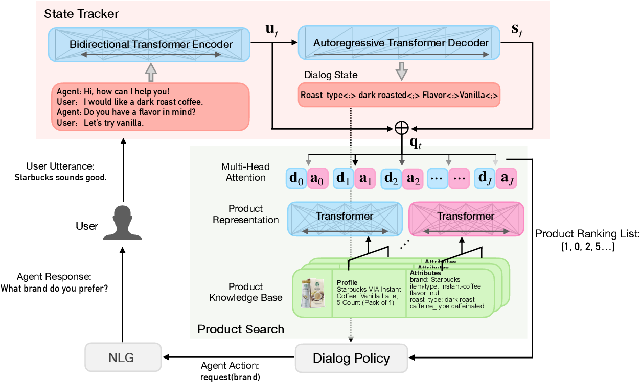 Figure 1 for End-to-End Conversational Search for Online Shopping with Utterance Transfer