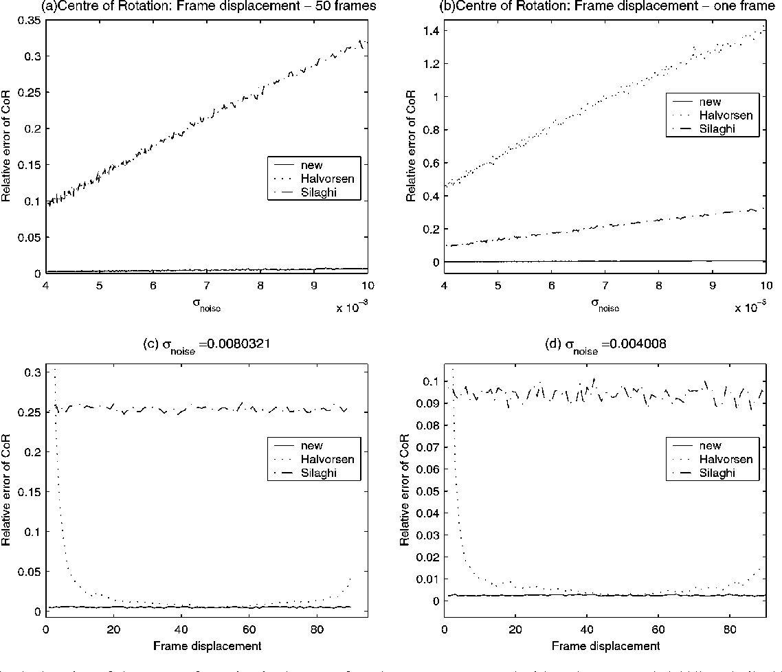 Fig. 5. Error in the location of the centre of rotation in the case of random errors compared with Halvorsen et al. (1999) and Silaghi et al. (1998) methods. The relative error (y-axis) is the absolute error divided by the minimum marker distance. Total number of frames used is 100: The frame displacement only effects the Halvorsen et al. (1999) method. (a),(b),(c) and (d) are as given in Fig. 3: In (a) the new method and the Halvorsen et al. (1999) method are very similar.