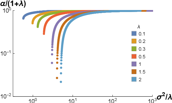 Figure 2 for Statistical Mechanics of Generalization in Kernel Regression