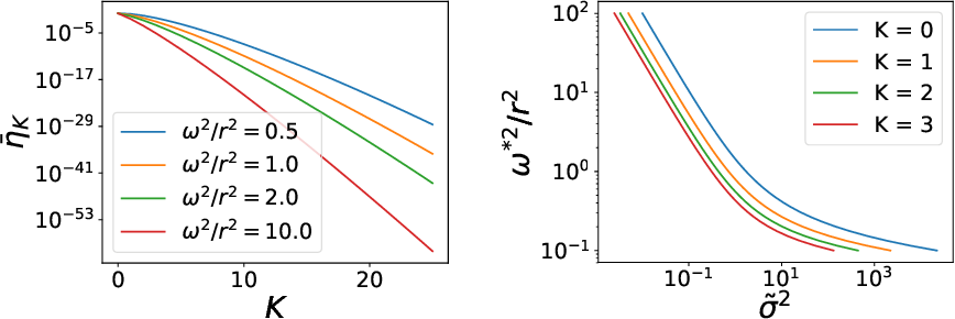 Figure 4 for Statistical Mechanics of Generalization in Kernel Regression