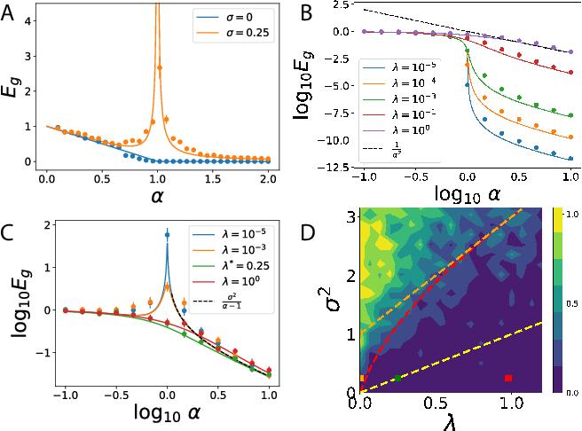 Figure 1 for Statistical Mechanics of Generalization in Kernel Regression